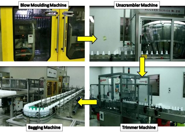 Automation in Packaging Industry Bottle Unscrambler Trimmer Bagging Machine