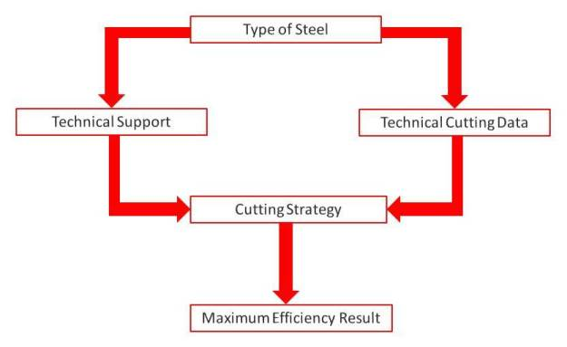 How to Choose Cutting tool For the Best Efficiency in Mould Making