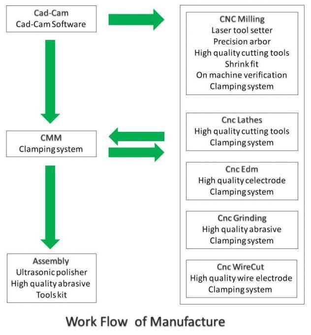 How to Setup Modern Mould Maker Shop