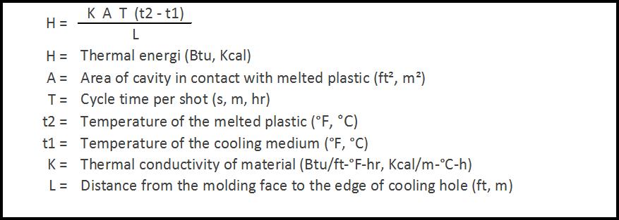 Fourier's Law equation adalah Formula untuk menghitung perpindahan panas konduksi