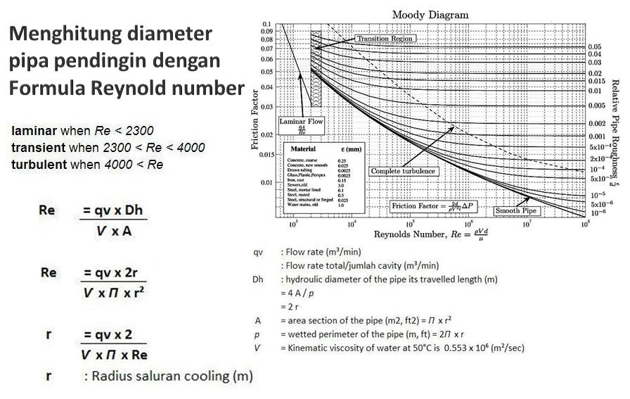Menghitung diameter pipa pendingin dengan Formula Reynold number