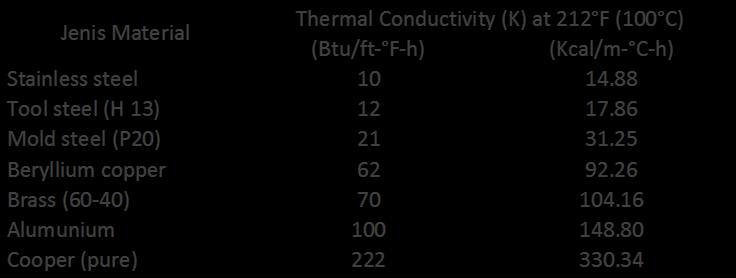 Thermal Conductivity pada Perpindahan panas Konduksi