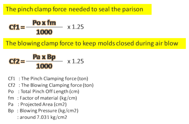 Clamping force Formula in Extrusion blow molding