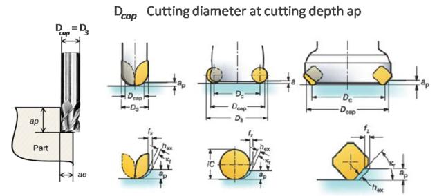 Cutting diameter at cutting depthap in miiling calculator formula