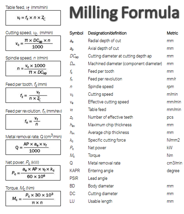Milling formula untuk menentukan cutting condition dengan rumus komplit