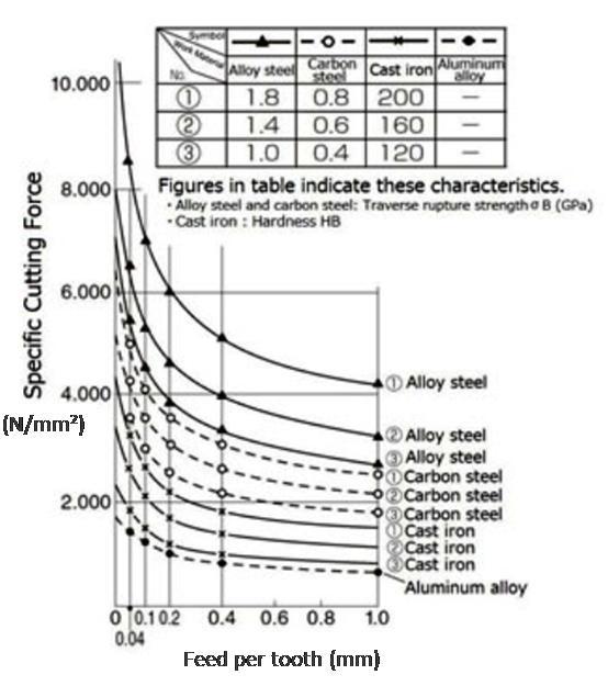 Spesific Cutting Force Kc dalam Milling Formula Calculator