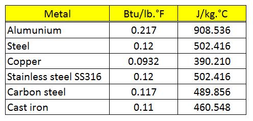 Tabel Spesific heat beberapa logam umum